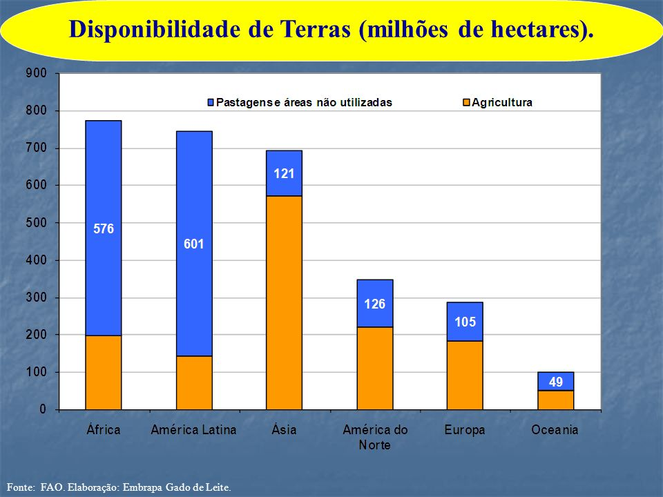 Disponibilidade de Terras (milhões de hectares).