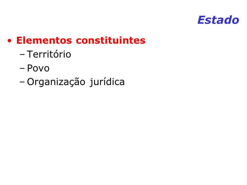 Estado Elementos constituintes Território Povo Organização jurídica