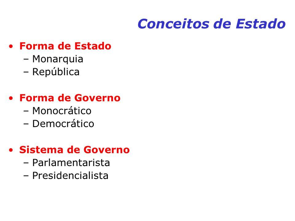 Conceitos de Estado Forma de Estado Monarquia República