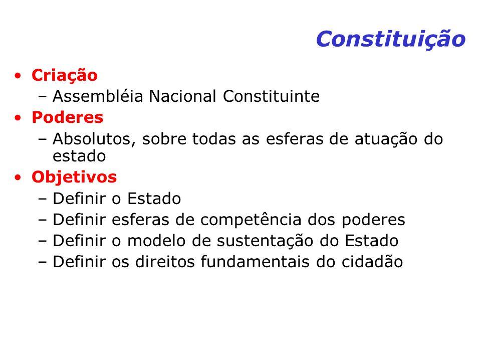 Constituição Criação Assembléia Nacional Constituinte Poderes