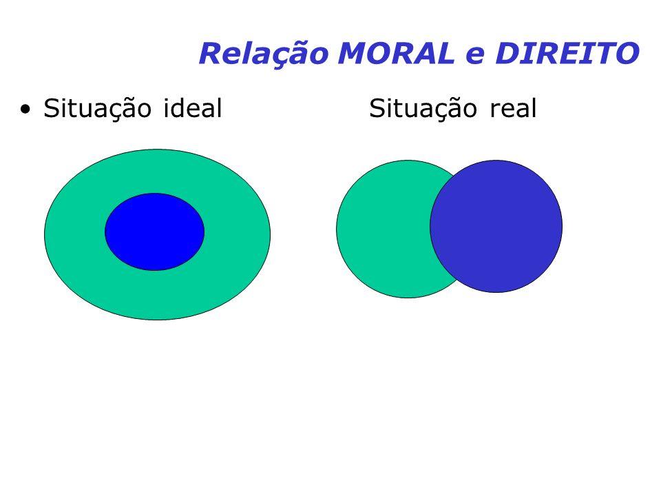 Relação MORAL e DIREITO