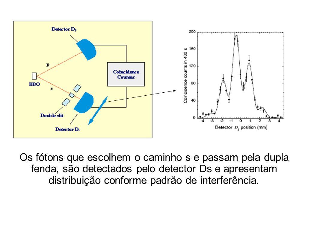 Os fótons que escolhem o caminho s e passam pela dupla fenda, são detectados pelo detector Ds e apresentam distribuição conforme padrão de interferência.
