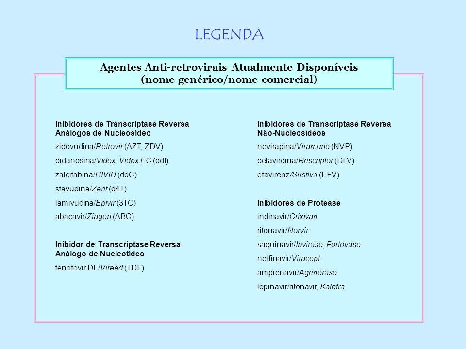 LEGENDA Agentes Anti-retrovirais Atualmente Disponíveis (nome genérico/nome comercial) Inibidores de Transcriptase Reversa Análogos de Nucleosídeo.
