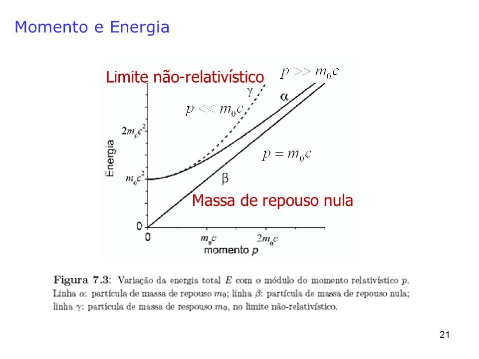 Momento e Energia Limite não-relativístico Massa de repouso nula
