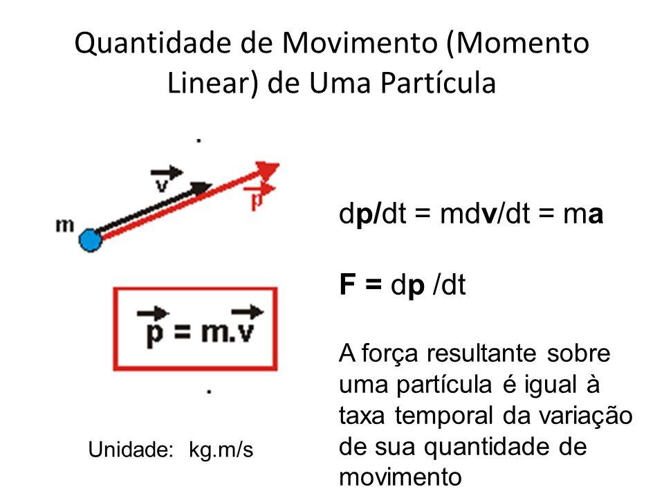 Quantidade de Movimento (Momento Linear) de Uma Partícula