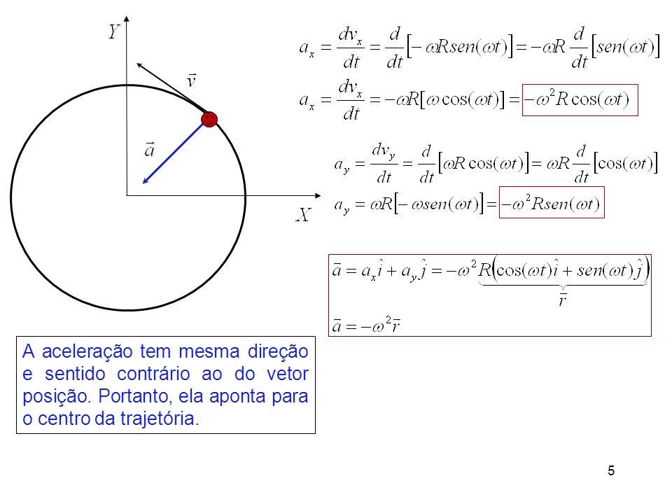 A aceleração tem mesma direção e sentido contrário ao do vetor posição