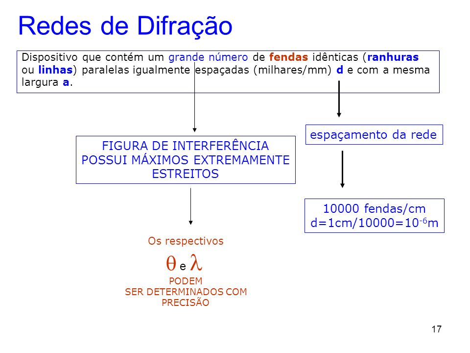 Redes de Difração q e l espaçamento da rede FIGURA DE INTERFERÊNCIA