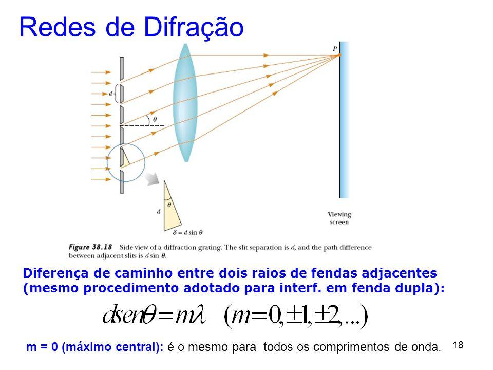 Redes de Difração Diferença de caminho entre dois raios de fendas adjacentes. (mesmo procedimento adotado para interf. em fenda dupla):