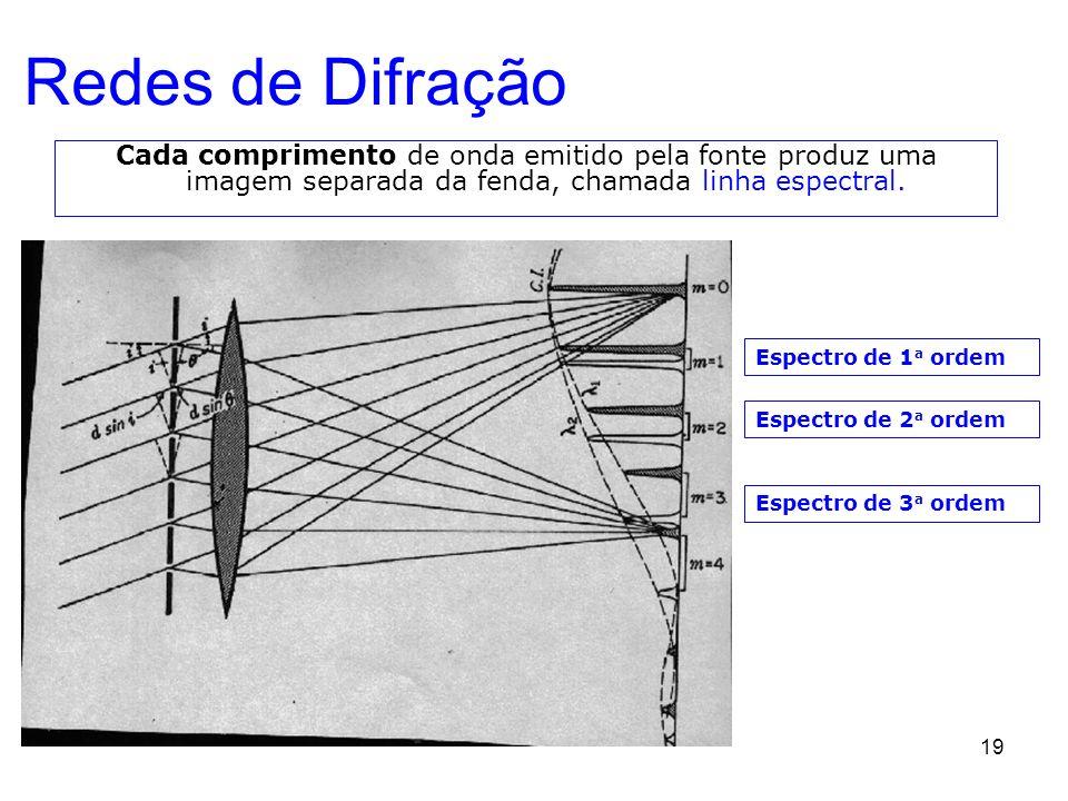 Redes de Difração Cada comprimento de onda emitido pela fonte produz uma imagem separada da fenda, chamada linha espectral.
