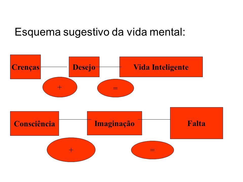 Esquema sugestivo da vida mental: