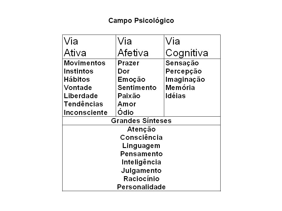 Como definir psicologia