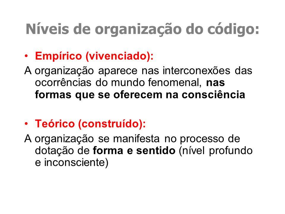 Níveis de organização do código: