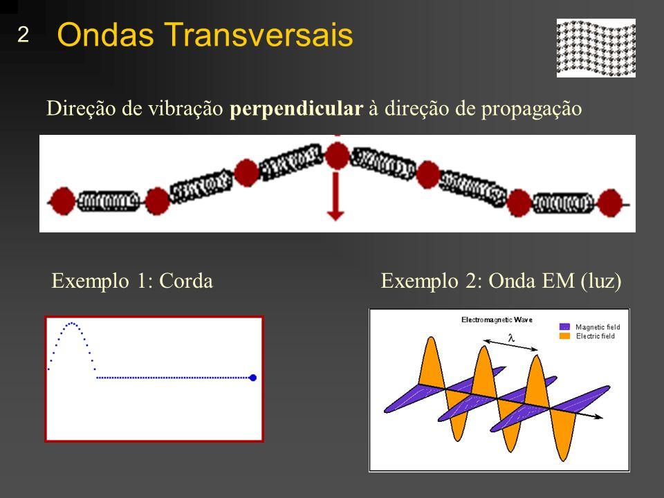 Ondas Transversais Direção de vibração perpendicular à direção de propagação.