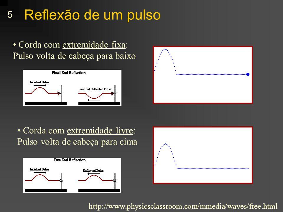Reflexão de um pulso Corda com extremidade fixa: