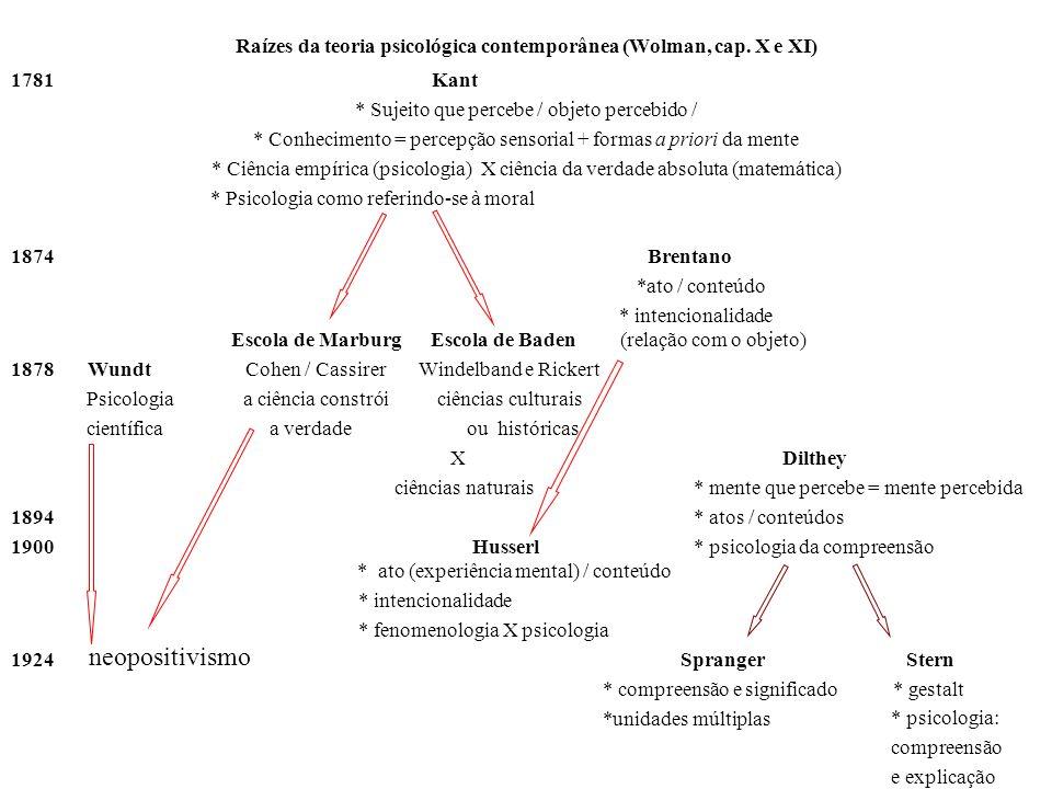 Raízes da teoria psicológica contemporânea (Wolman, cap. X e XI)