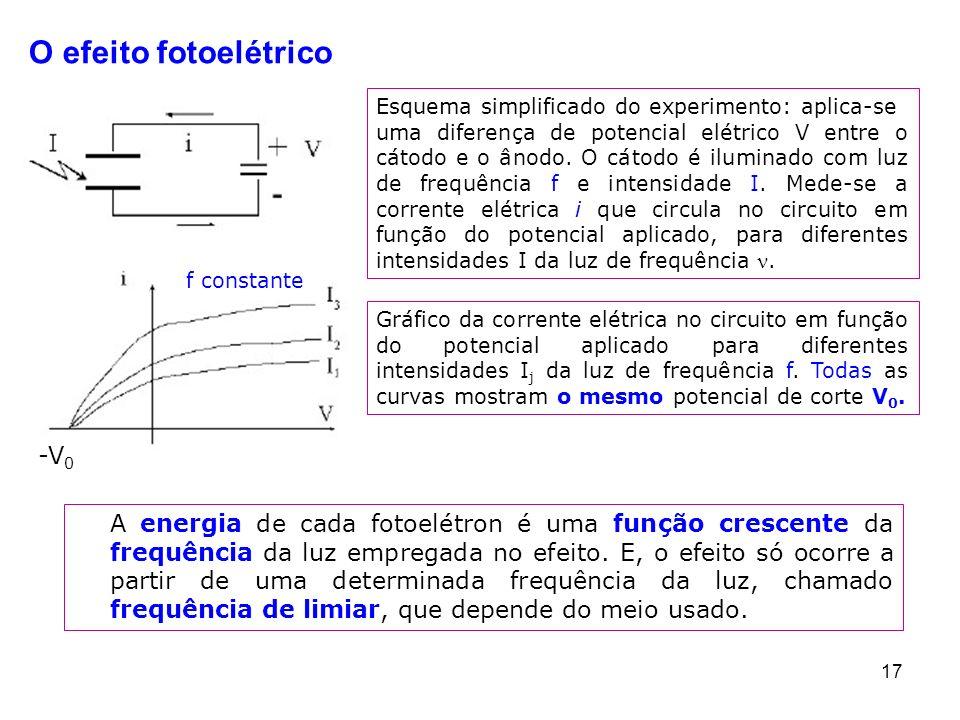 O efeito fotoelétrico -V0