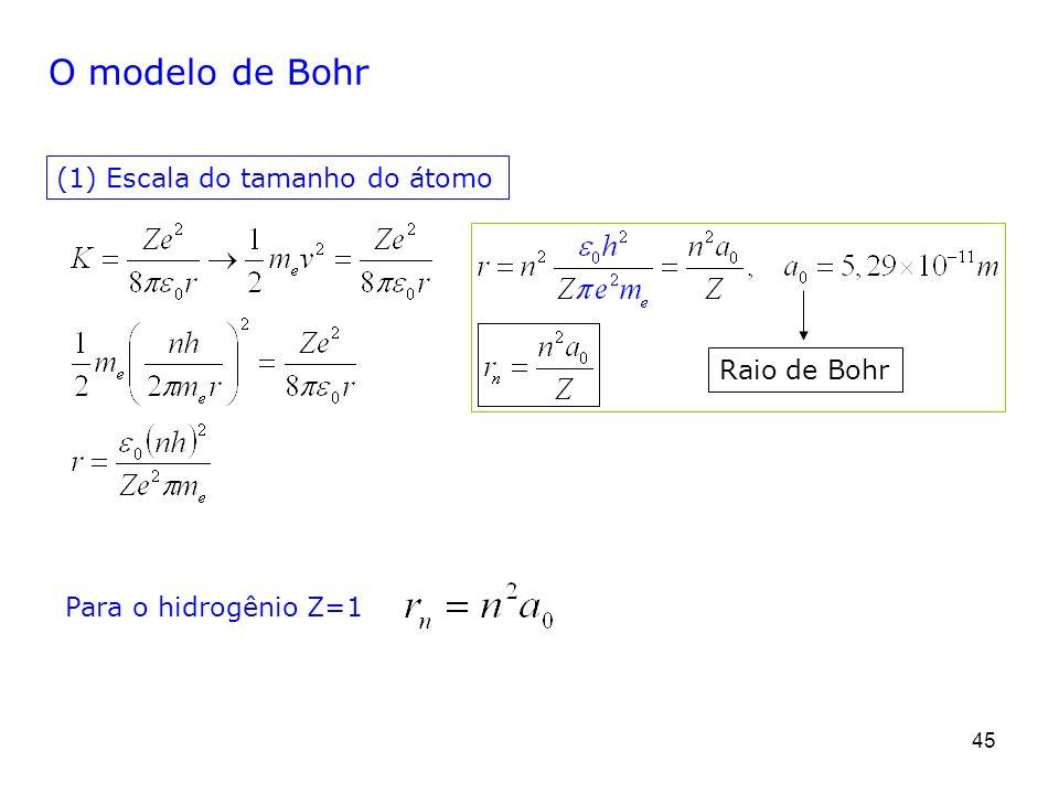 O modelo de Bohr (1) Escala do tamanho do átomo Raio de Bohr