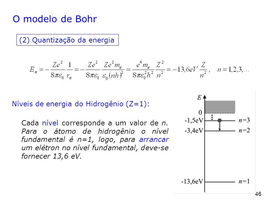 O modelo de Bohr (2) Quantização da energia