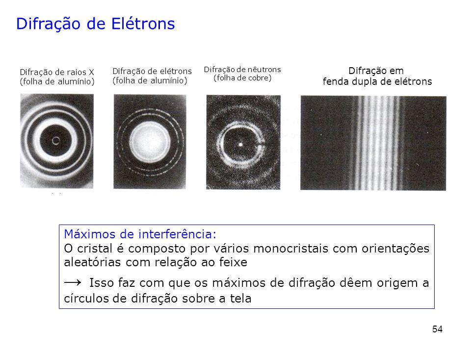 fenda dupla de elétrons