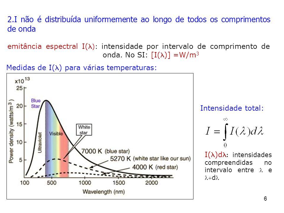 I não é distribuída uniformemente ao longo de todos os comprimentos de onda