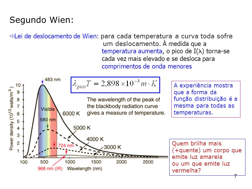 Segundo Wien: Lei de deslocamento de Wien: para cada temperatura a curva toda sofre um deslocamento. À medida que a.