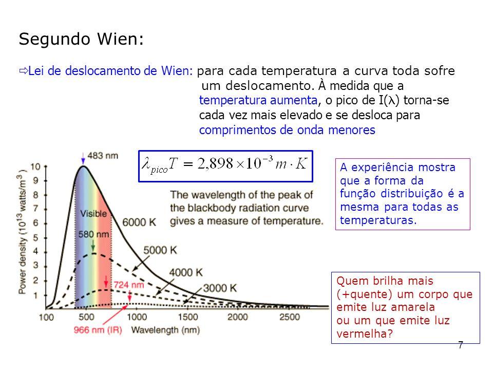 Segundo Wien:Lei de deslocamento de Wien: para cada temperatura a curva toda sofre um deslocamento. À medida que a.