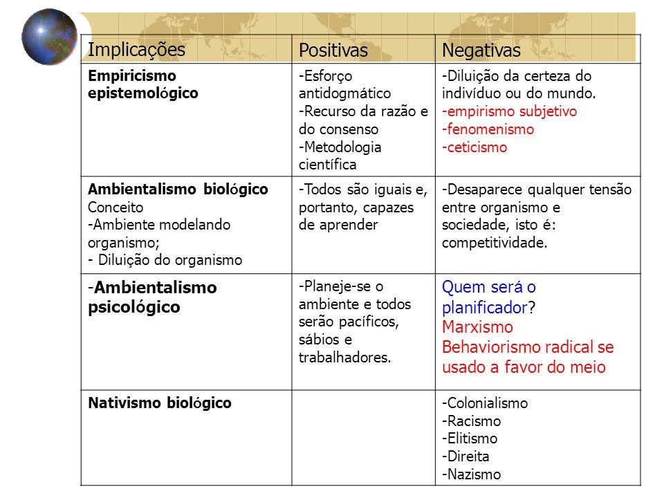 Implicações Positivas Negativas Ambientalismo psicológico