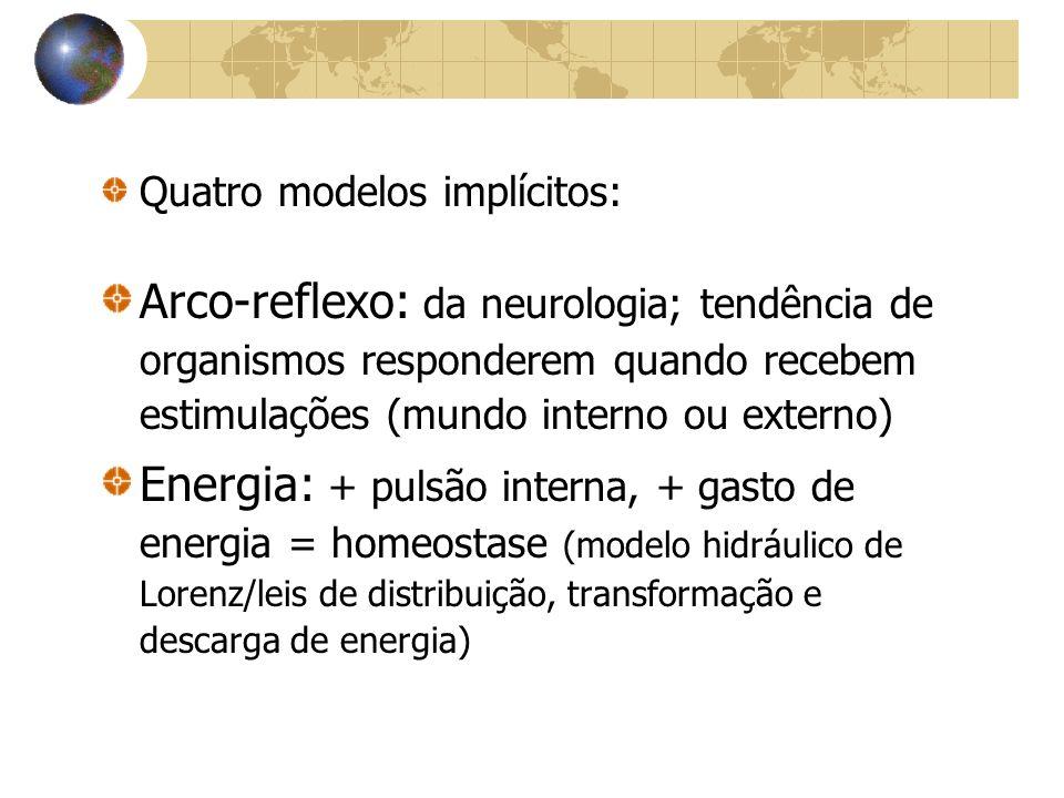 Quatro modelos implícitos: