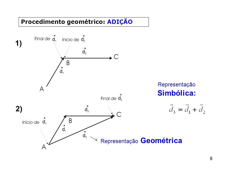 1) 2) Procedimento geométrico: ADIÇÃO Representação Simbólica: