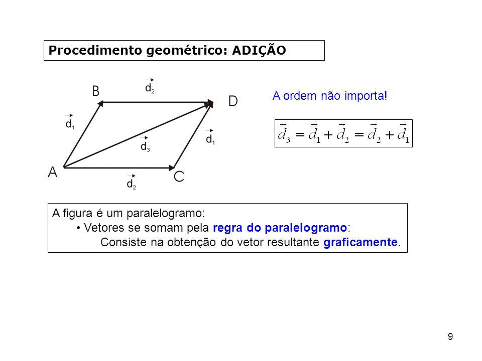 Procedimento geométrico: ADIÇÃO