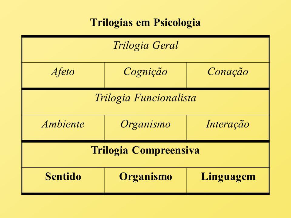 Trilogias em Psicologia