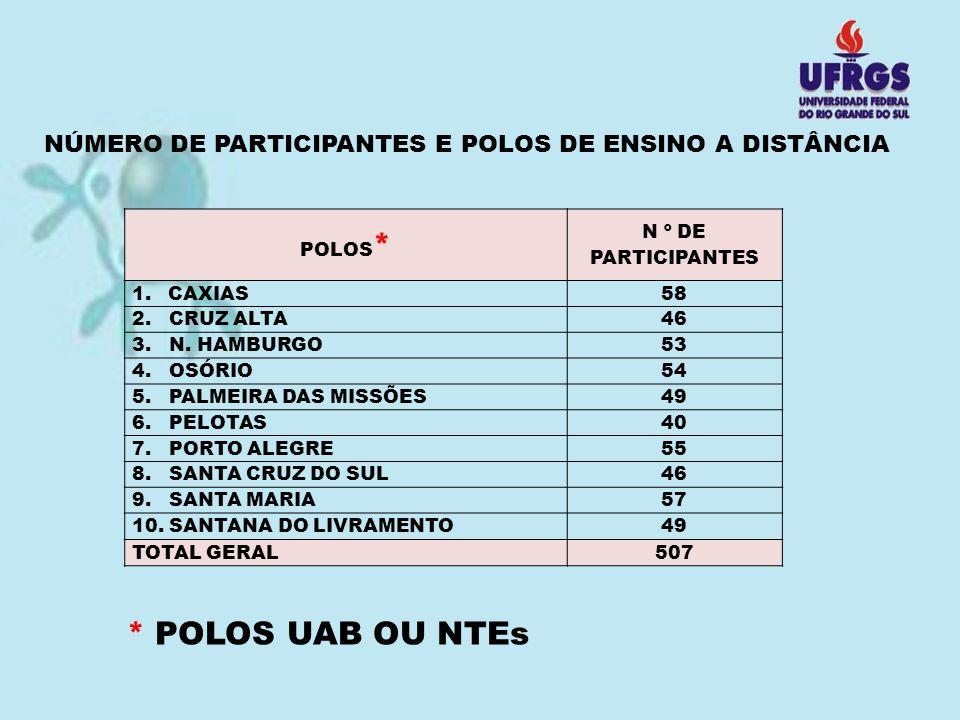 NÚMERO DE PARTICIPANTES E POLOS DE ENSINO A DISTÂNCIA
