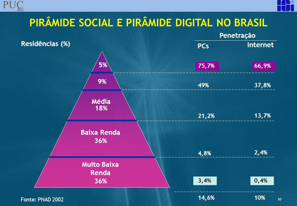PIRÂMIDE SOCIAL E PIRÂMIDE DIGITAL NO BRASIL