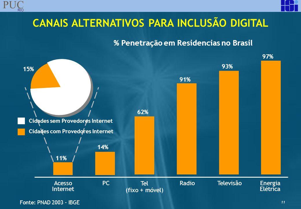 CANAIS ALTERNATIVOS PARA INCLUSÃO DIGITAL