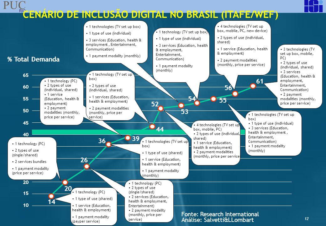 CENÁRIO DE INCLUSÃO DIGITAL NO BRASIL (ITAFE/WEF)