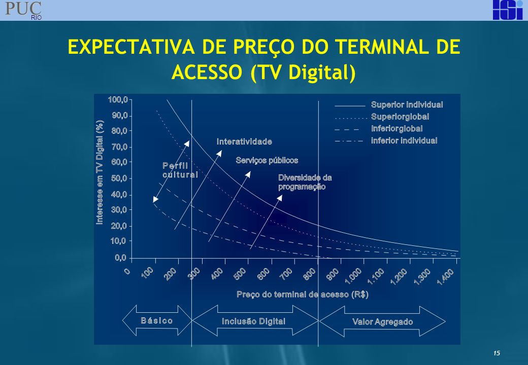 EXPECTATIVA DE PREÇO DO TERMINAL DE ACESSO (TV Digital)
