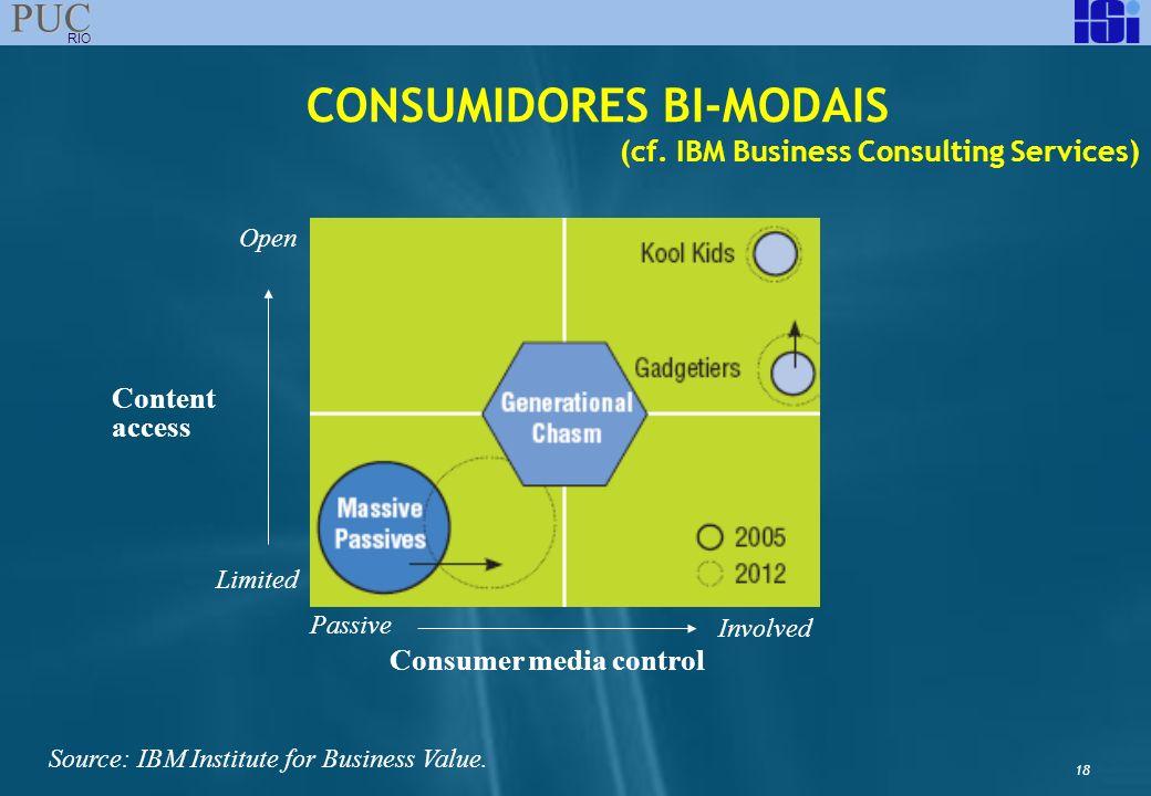 CONSUMIDORES BI-MODAIS Consumer media control
