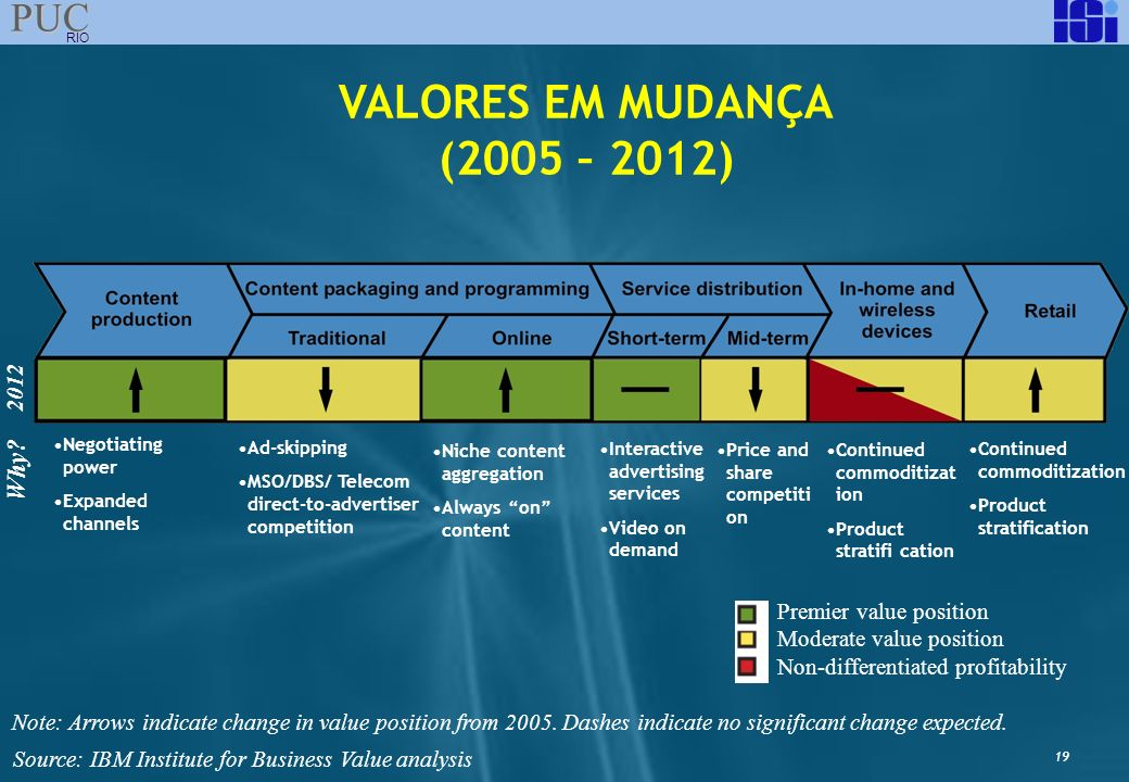 VALORES EM MUDANÇA (2005 – 2012) Why 2012 Premier value position