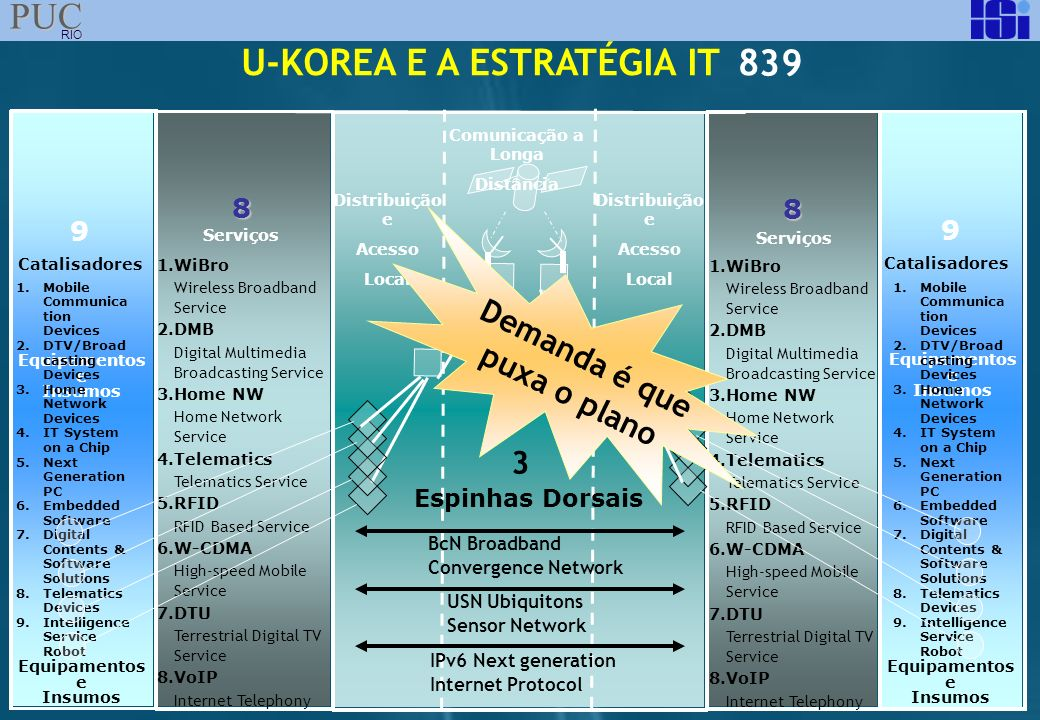 U-KOREA E A ESTRATÉGIA IT