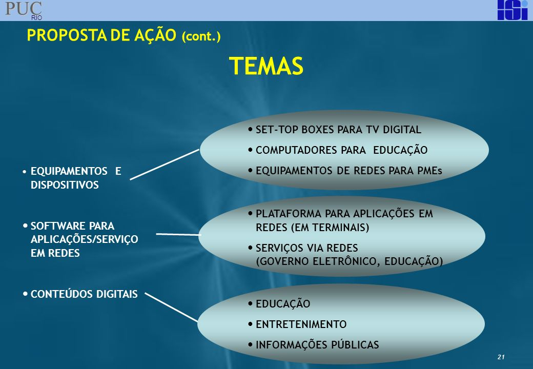 TEMAS PROPOSTA DE AÇÃO (cont.) SET-TOP BOXES PARA TV DIGITAL