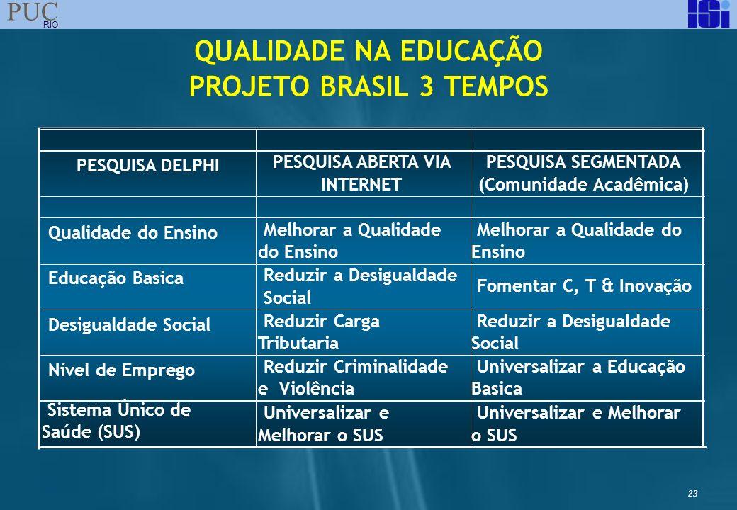 QUALIDADE NA EDUCAÇÃO PROJETO BRASIL 3 TEMPOS