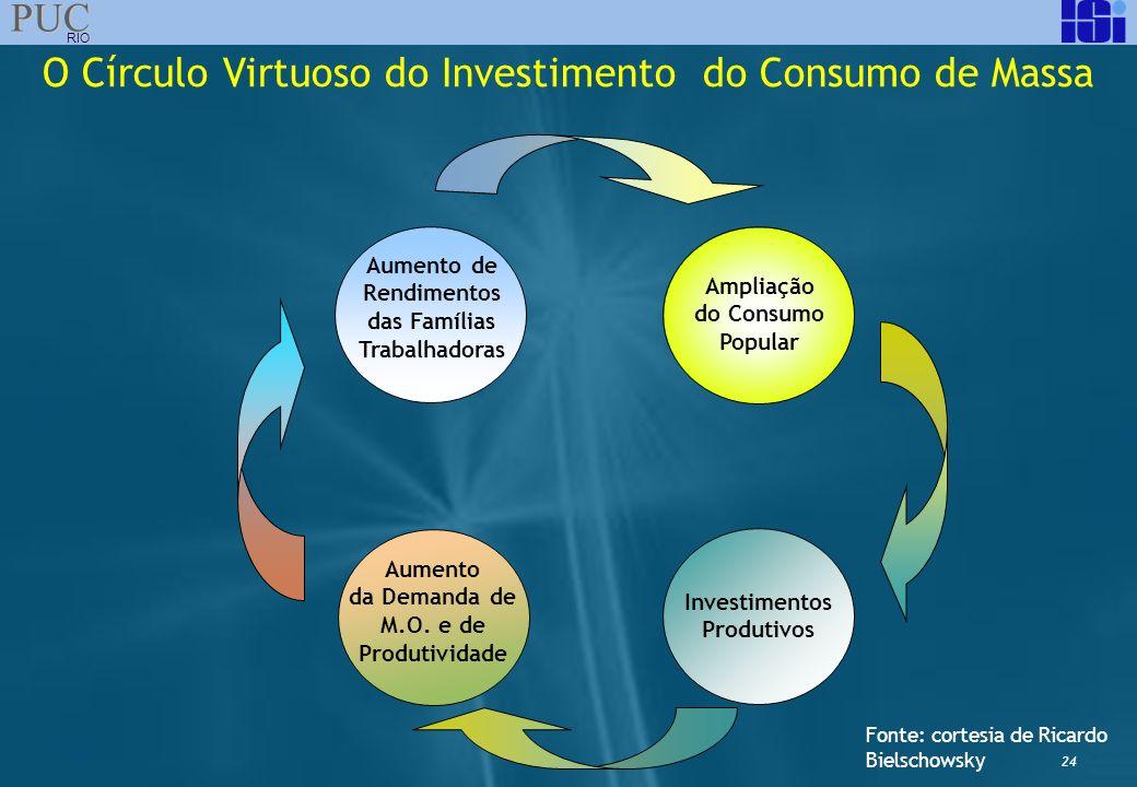 O Círculo Virtuoso do Investimento do Consumo de Massa