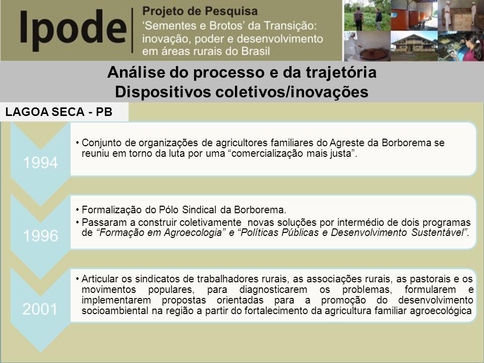 Análise do processo e da trajetória Dispositivos coletivos/inovações