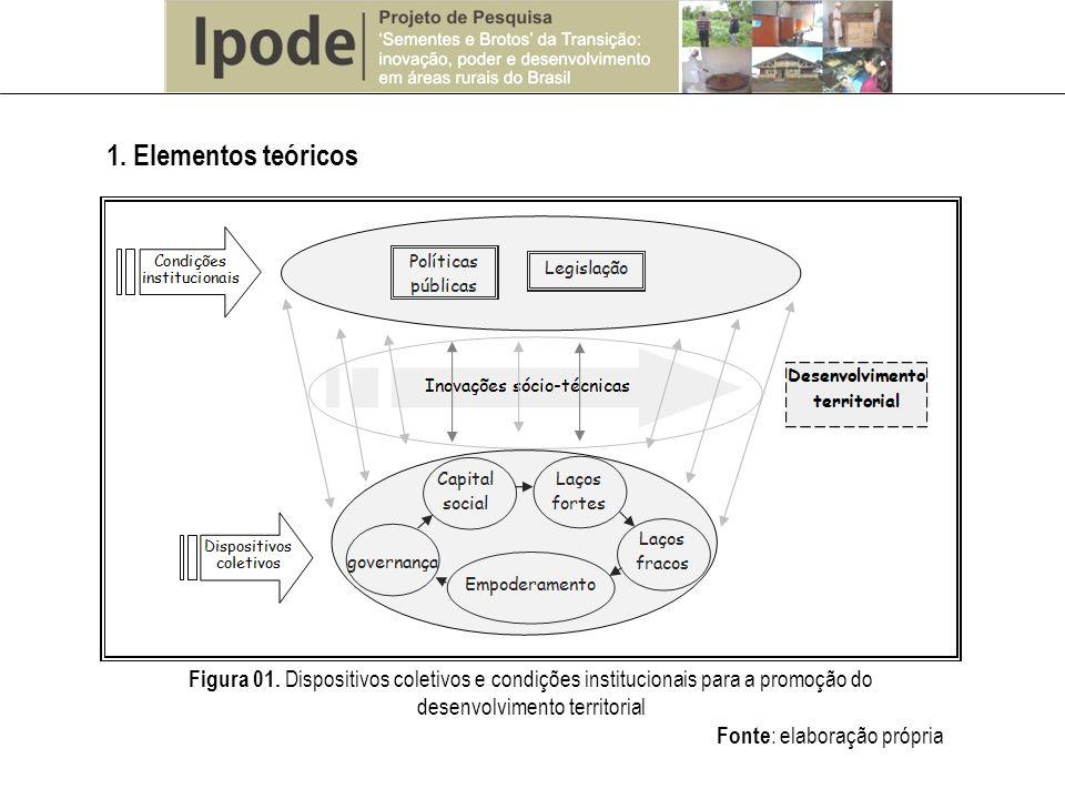 1. Elementos teóricos Figura 01. Dispositivos coletivos e condições institucionais para a promoção do desenvolvimento territorial.