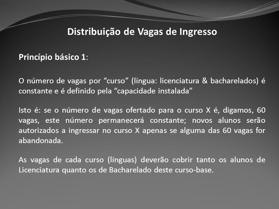 Distribuição de Vagas de Ingresso