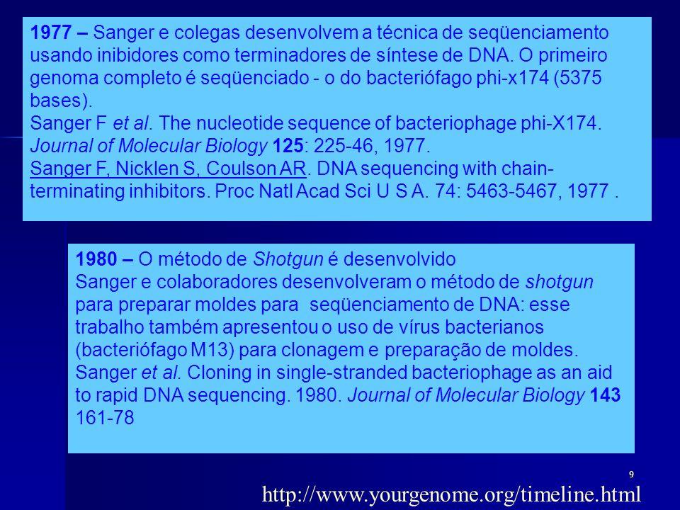 1977 – Sanger e colegas desenvolvem a técnica de seqüenciamento usando inibidores como terminadores de síntese de DNA. O primeiro genoma completo é seqüenciado - o do bacteriófago phi-x174 (5375 bases).