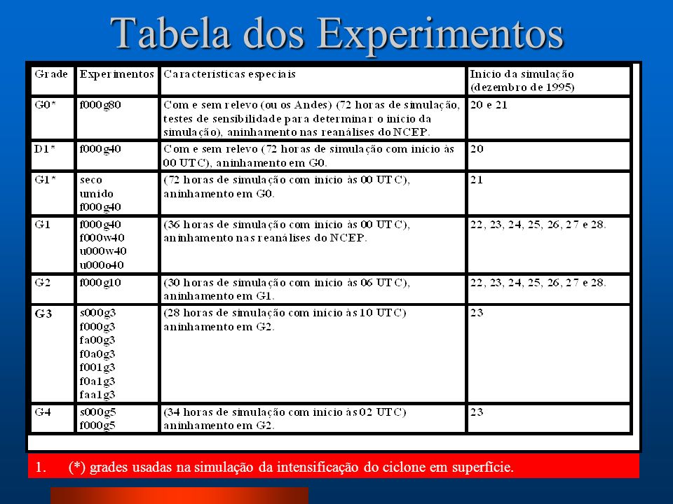 Tabela dos Experimentos