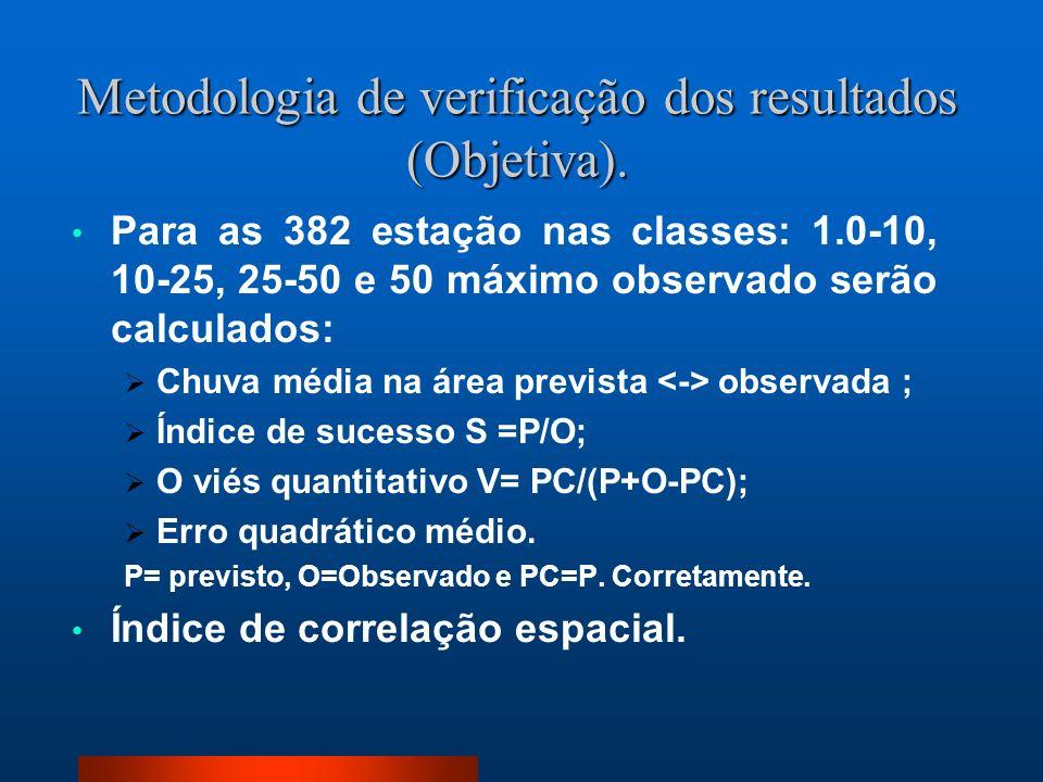 Metodologia de verificação dos resultados (Objetiva).