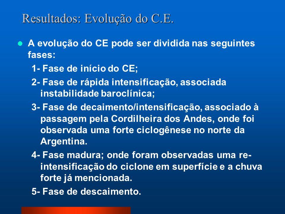 Resultados: Evolução do C.E.