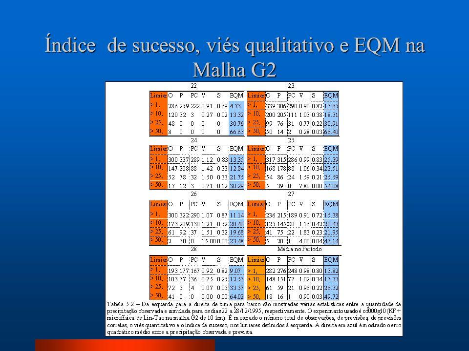 Índice de sucesso, viés qualitativo e EQM na Malha G2